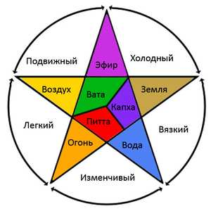 5-elementov